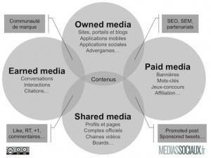 Eco sytème médias sociaux Fred Cavazza