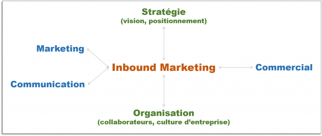 schema inbound marketing