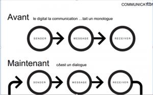 La communication du monotone au dialogue