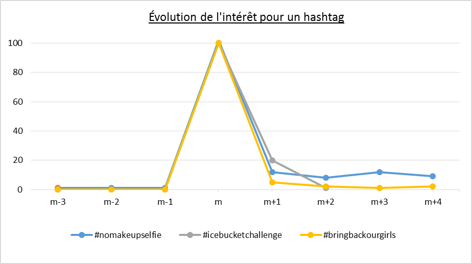 hashtagcourbe