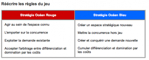 Stratégie océan rouge versus bleu