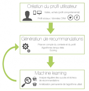 Ambient Intelligence - Le Processus du Machine Learning