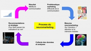 process neuromarketing
