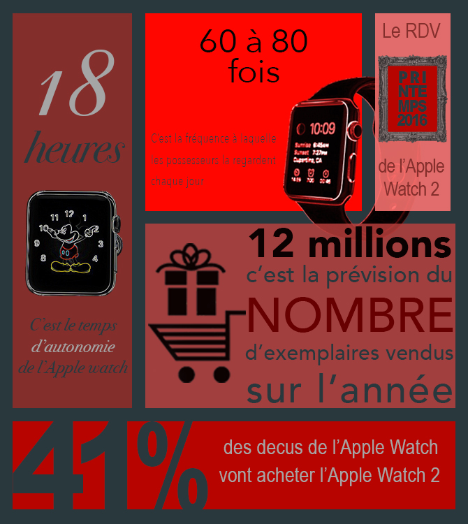 apple watch infographie