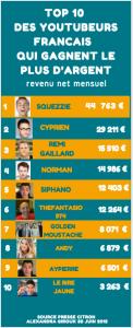 Infographie des 10 Youtubeurs français qui gagnent le plus d'argent