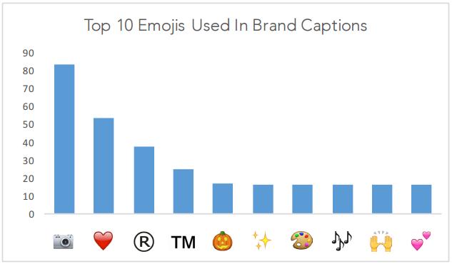 Top_10 _Emojis__Instagram
