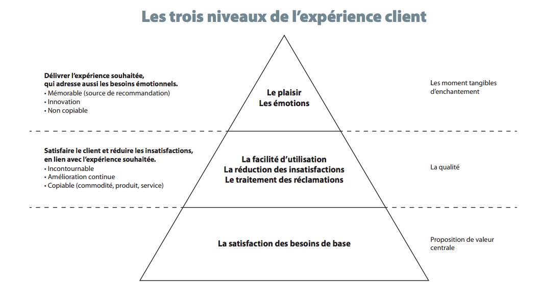 3 niveaux experience client