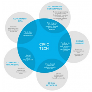 Civic Tech Emergence dec 2013 Knight Foundation