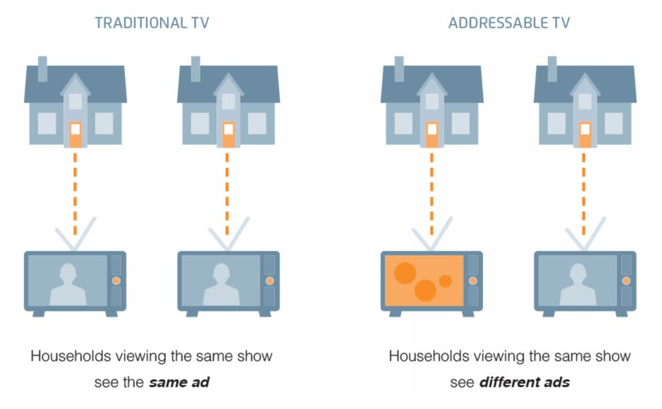 Addressable TV