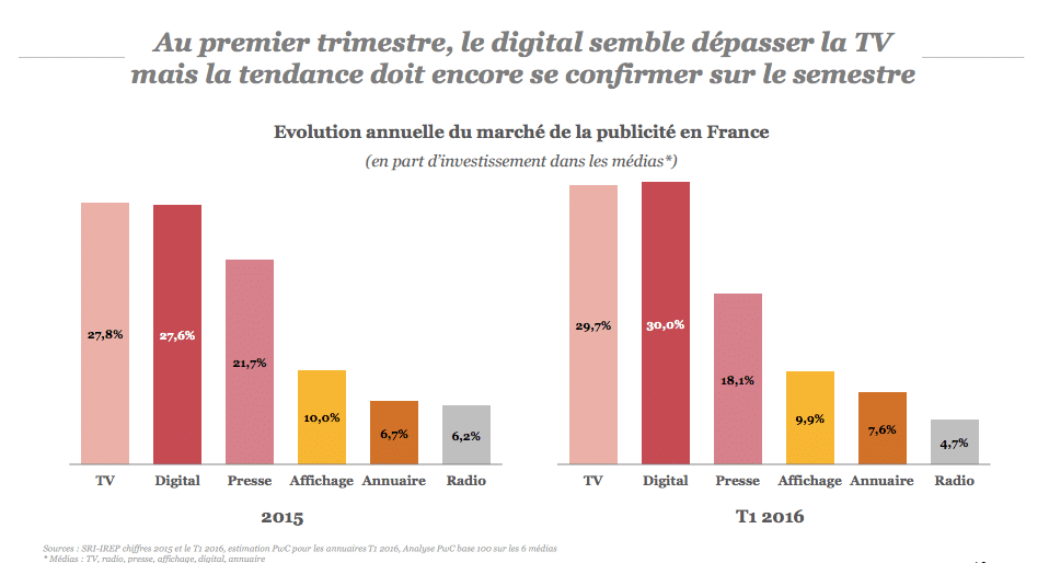 evolution investissements media digital vs TV