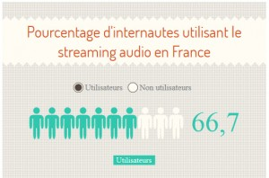 infographie-streaming-audio-enfrance