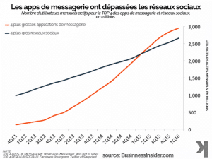 Apps messagerie chatbots