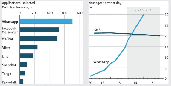 messageries vs sms