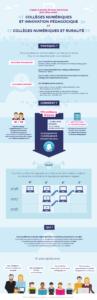 Infographie: Appel à projets du plan numérique pour l'Éducation.