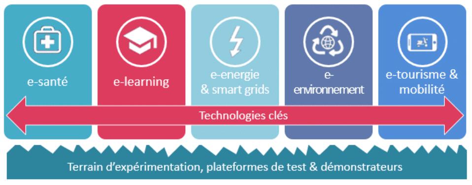 Technologies-clés-FTCA