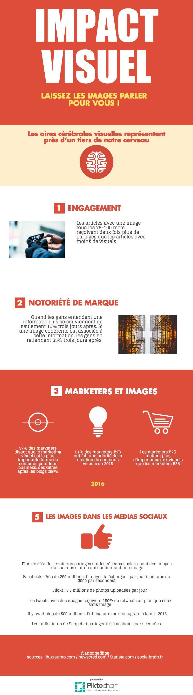 Infographie sur l'impact du visuel dans les contenus web