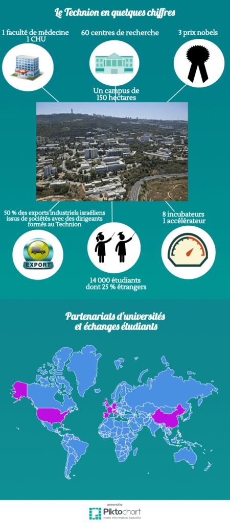 infographie du Technion