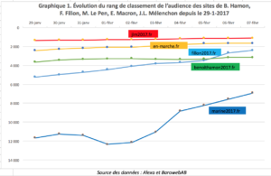 data Marketing trafic elections présidentielles