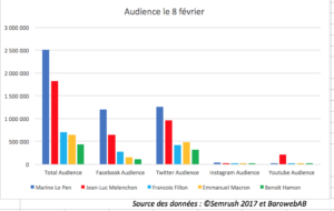 data Marketing engagement elections presidentielles
