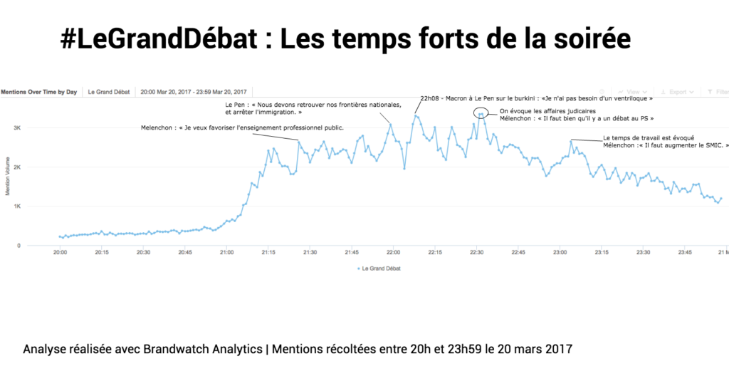data Marketing election presidentielles social listening analyse semantique