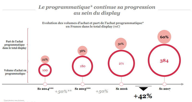 Progression de la programmatique