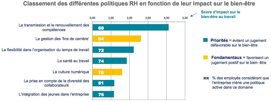 politiques-rh-impact-bien_etre