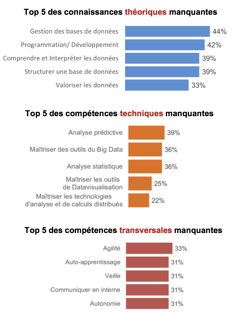 data-competences-manquantes