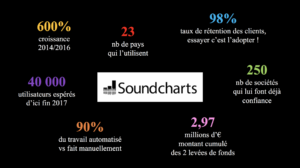 Soundcharts : startup, big data et industrie musicale