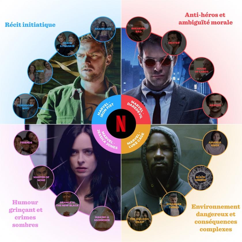 Exemple de personnalisation algorithmique de propositions de contenus à partir des séries Marvel (Source: Netflix)