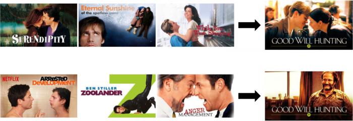 """Exemple de personnalisation de visuels en fonction du profil pour le film """"Will Hunting"""""""