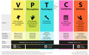 Infographie - Modèle VPTCS