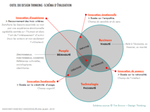 Design Thinking - Schéma d'évaluation, article Innovation Lab, blog MBAMCI, auteur Jessica Angeli