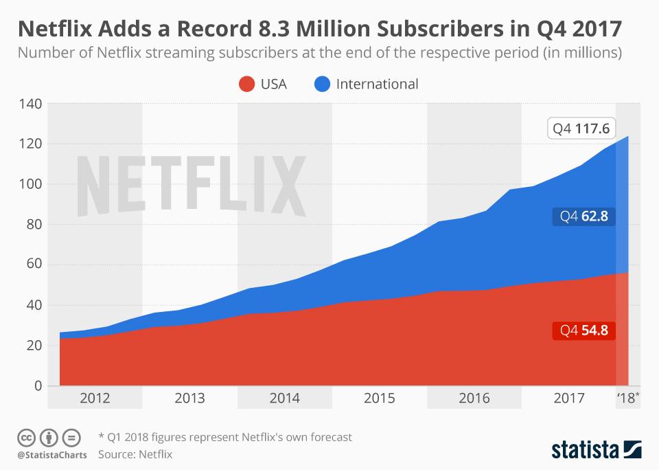 Evolution du nombre d'abonnés Netflix dans le monde (US vs Reste du Monde)
