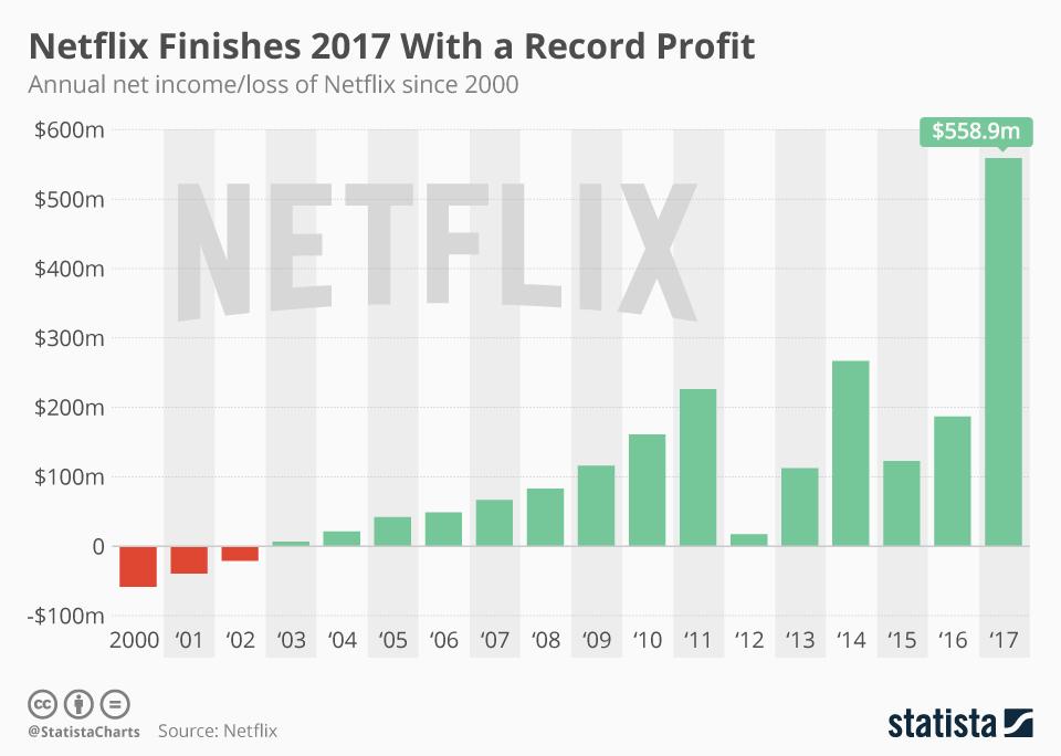 Progression du bénéfice net de Netflix au dernier trimestre 2017 (Source Statist/ Netflix Janvier 2018)