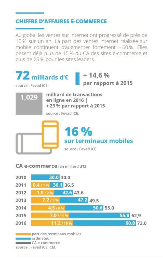 Chiffre d'affaires du e-commerce en France