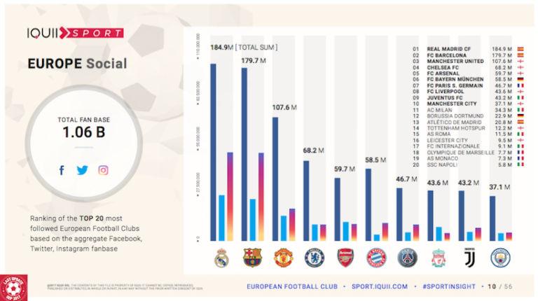 Top 20 des clubs avec le plus de followers sur les réseaux sociaux