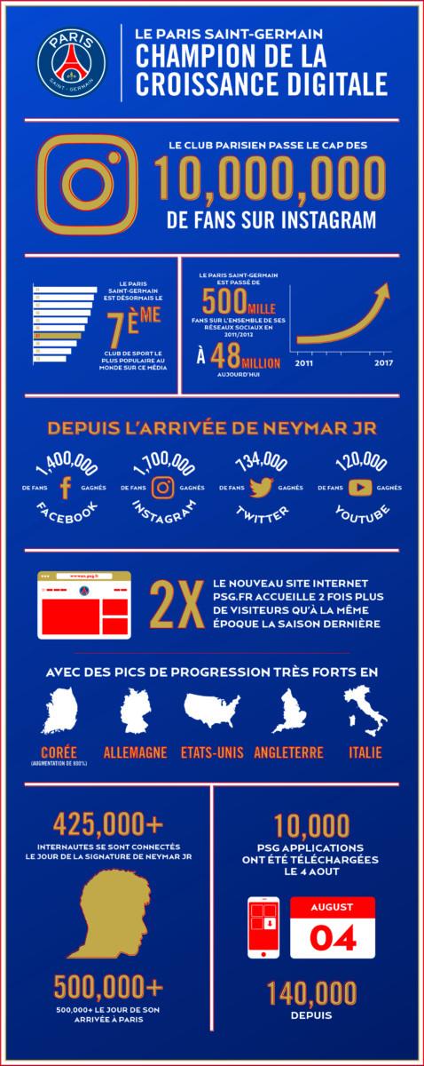 Infographie de l'évolution digitale du PSG