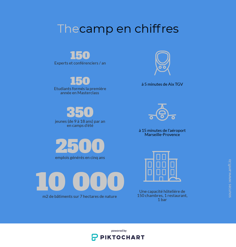 Infographie thecamp