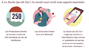 Food Tech-circuit court la Ruche
