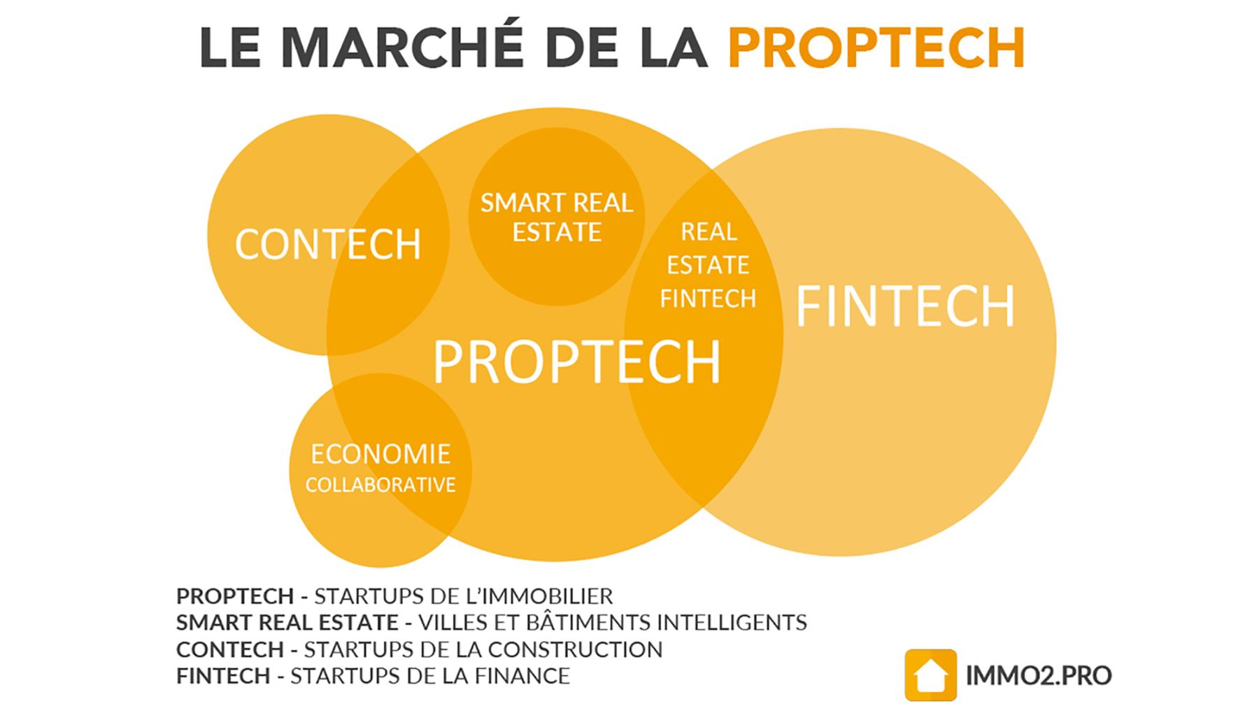 infographie-le-marche-de-la-proptech-immo2.pro