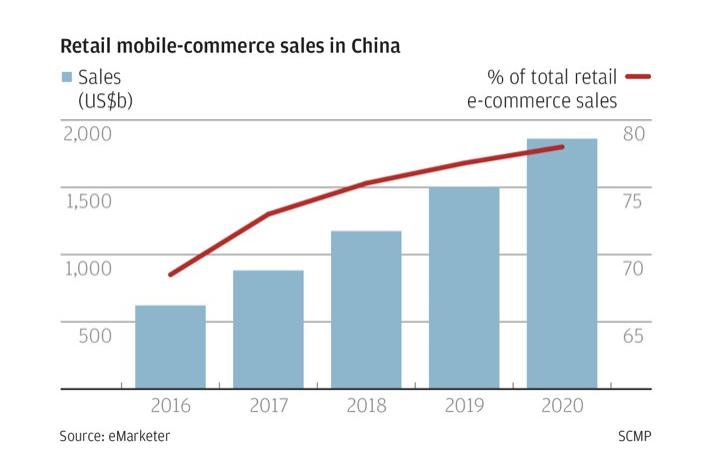 376ff28ff6a Chine  Omniprésence du mobile et dominance du m-commerce - MBA MCI