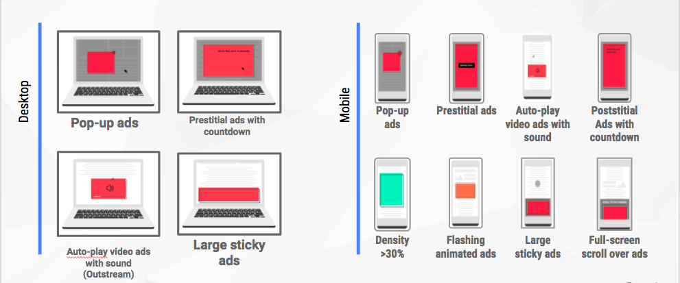 Formats intrusifs bloqués par Google