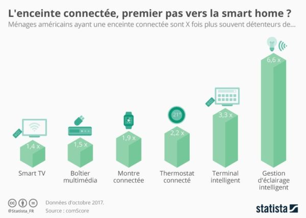 Voix-enceintes-intelligentes-enceintes-connectees-smart-home