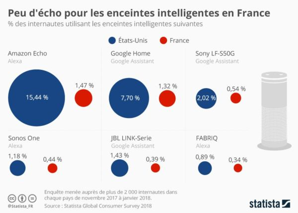 VOIX-enceinte-connectees-enceintes-intelligentes-en-France