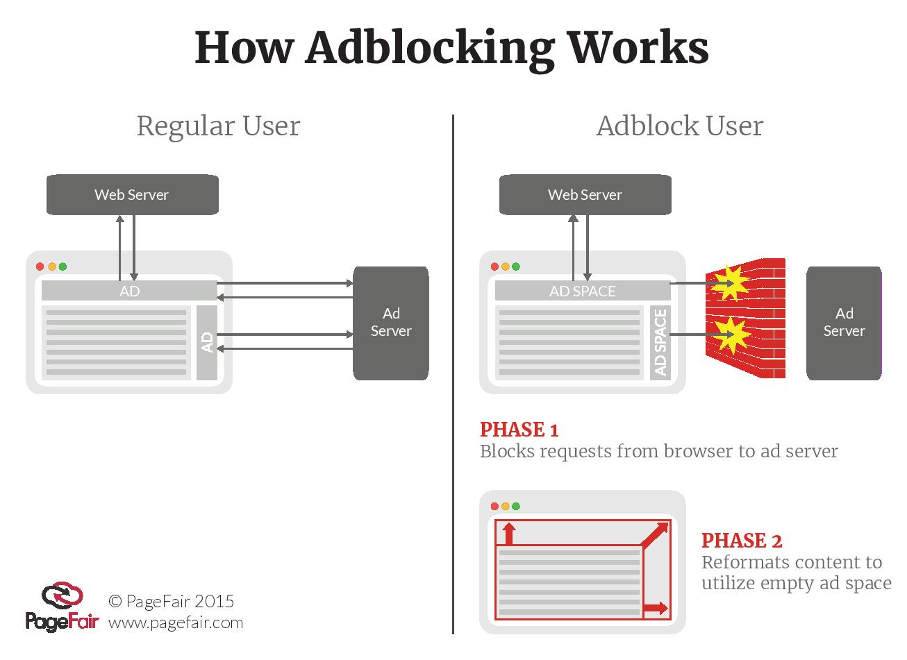 Comment ca marche Adblocker