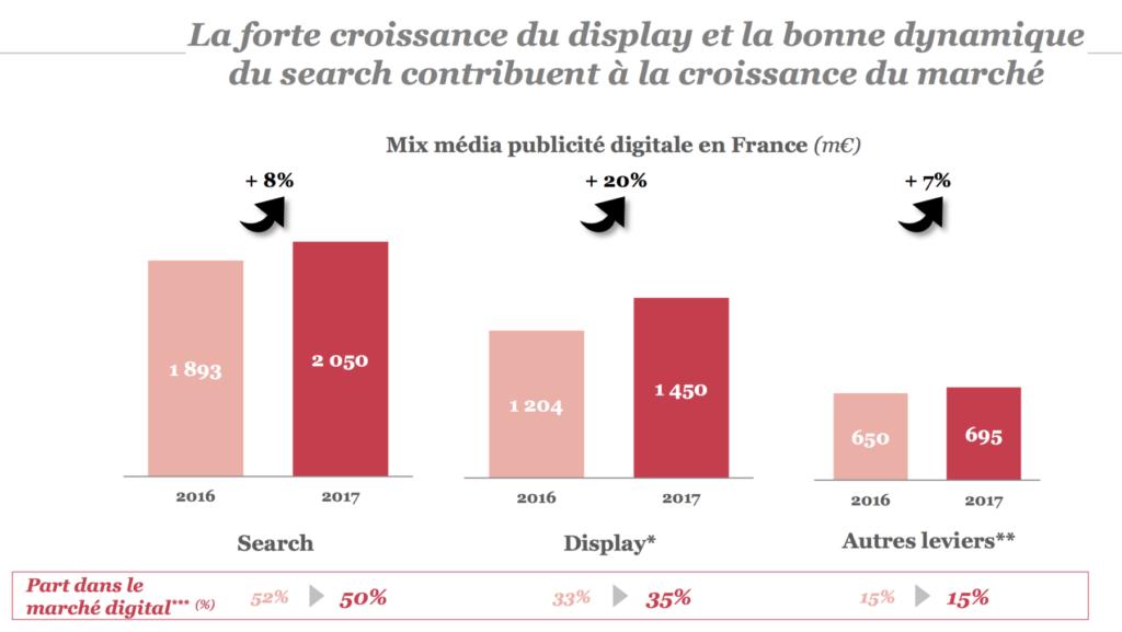 chiffres publicité digitale