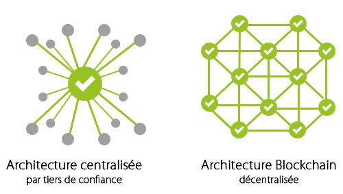 Organisation architecture blockchain