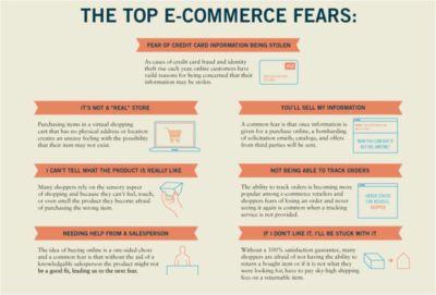 alt=SiteJabber-Ecommerce-Fears