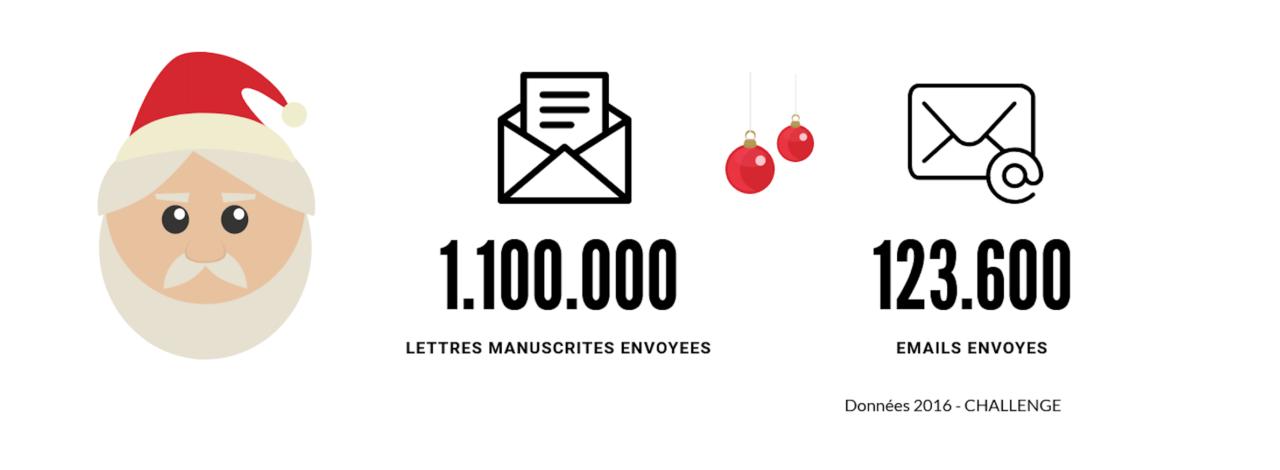 Infographie du taux de courrier versus email au Père Noël à 10%