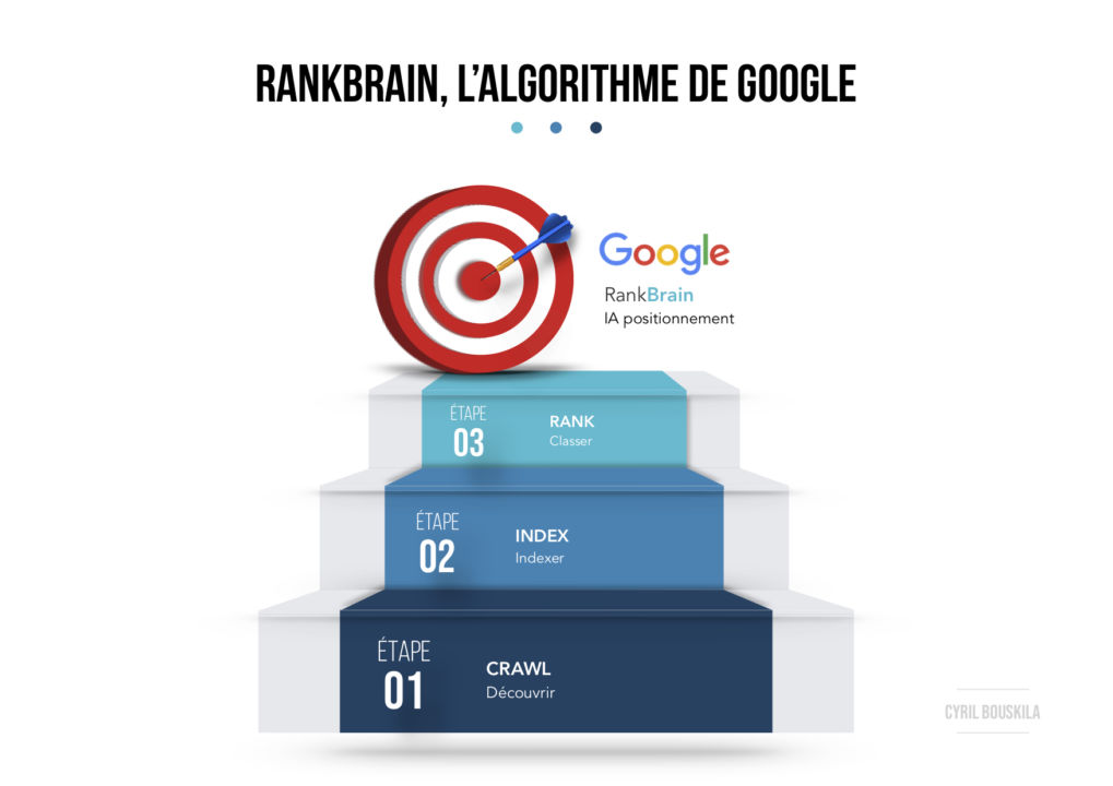 RankBrain-Algorithme-IA-Google-Crawl-Index-Rank